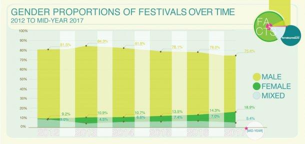 Gender Gap: Brauchen Festivals eine Frauenquote?